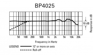 BP4025 frequency response